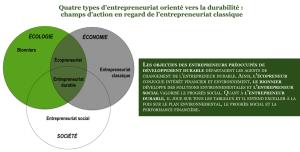 """Les différentes """"versions"""" que peut prendre l'entrepreneuriat."""